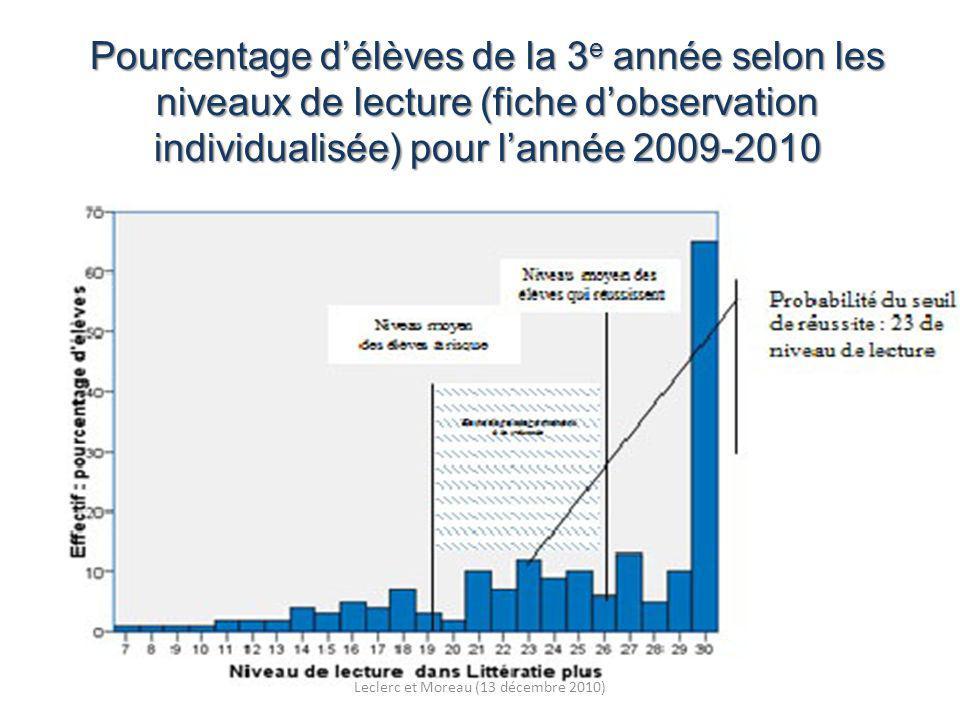 Pourcentage délèves de la 3 e année selon les niveaux de lecture (fiche dobservation individualisée) pour lannée 2009-2010 Leclerc et Moreau (13 décembre 2010)