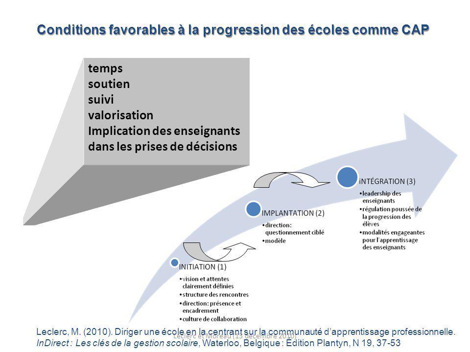 temps soutien suivi valorisation Implication des enseignants dans les prises de décisions Conditions favorables à la progression des écoles comme CAP Leclerc, M.