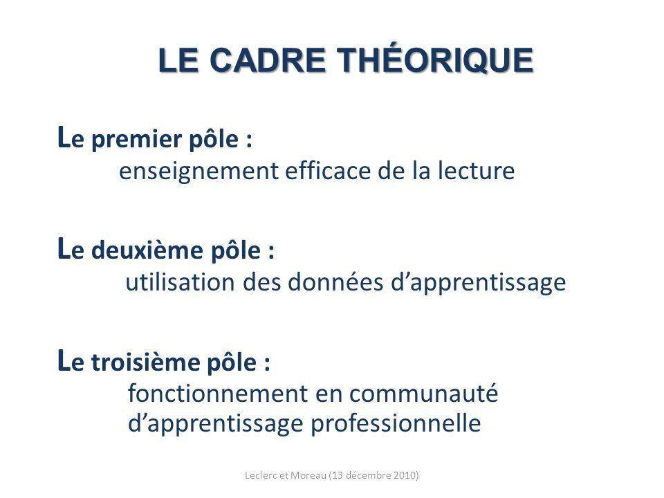 LE CADRE THÉORIQUE L e premier pôle : enseignement efficace de la lecture L e deuxième pôle : utilisation des données dapprentissage L e troisième pôle : fonctionnement en communauté dapprentissage professionnelle Leclerc et Moreau (13 décembre 2010)