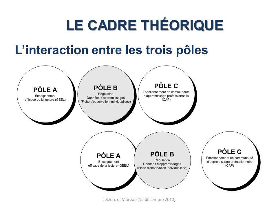 LE CADRE THÉORIQUE Linteraction entre les trois pôles Leclerc et Moreau (13 décembre 2010)