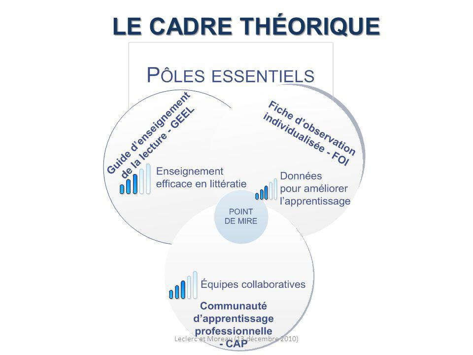LA MÉTHODOLOGIE Processus Objectif commun chercheurs-partenaires Collecte des données chercheurs Formation et accompagnement partenaires Leclerc et Moreau (13 décembre 2010)