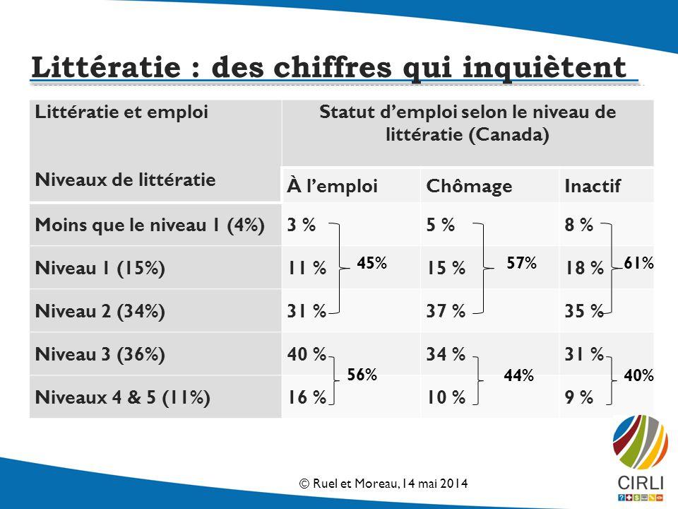 Littératie et emploi Niveaux de littératie Statut demploi selon le niveau de littératie (Canada) À lemploiChômageInactif Moins que le niveau 1 (4%)3 %5 %8 % Niveau 1 (15%)11 %15 %18 % Niveau 2 (34%)31 %37 %35 % Niveau 3 (36%)40 %34 %31 % Niveaux 4 & 5 (11%)16 %10 %9 % 45% 57% 56% 40%44% 61% Littératie : des chiffres qui inquiètent © Ruel et Moreau, 14 mai 2014