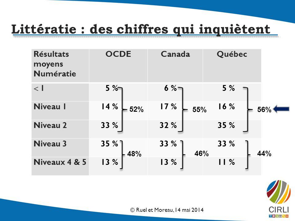Résultats moyens Numératie OCDECanadaQuébec 1 5 %6 %5 % Niveau 114 %17 %16 % Niveau 233 %32 %35 % Niveau 335 %33 % Niveaux 4 & 513 % 11 % 56% 44% 55% 52% 48% 46% Littératie : des chiffres qui inquiètent © Ruel et Moreau, 14 mai 2014