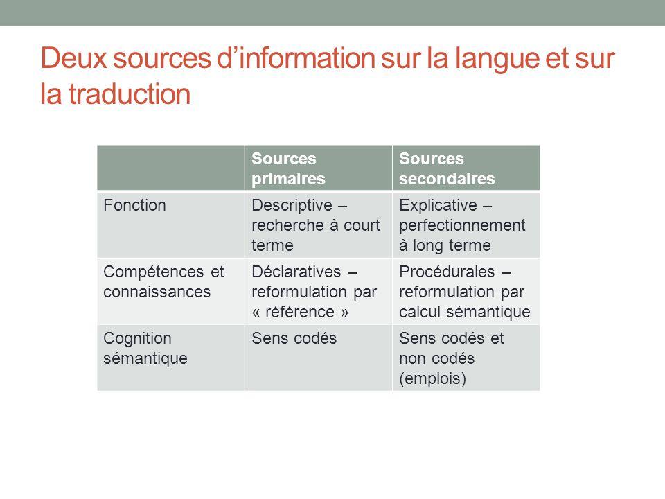 Deux sources dinformation sur la langue et sur la traduction Sources primaires Sources secondaires FonctionDescriptive – recherche à court terme Expli