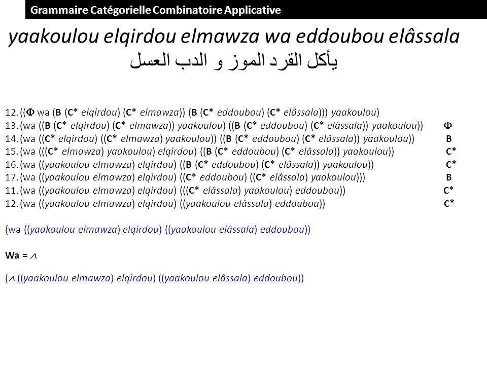yaakoulou elqirdou elmawza wa eddoubou elâssala الموز و الدب العسل القرد يأكل 12.(( wa (B (C* elqirdou) (C* elmawza)) (B (C* eddoubou) (C* elâssala))) yaakoulou) 13.(wa ((B (C* elqirdou) (C* elmawza)) yaakoulou) ((B (C* eddoubou) (C* elâssala)) yaakoulou)) 14.(wa ((C* elqirdou) ((C* elmawza) yaakoulou)) ((B (C* eddoubou) (C* elâssala)) yaakoulou)) B 15.(wa (((C* elmawza) yaakoulou) elqirdou) ((B (C* eddoubou) (C* elâssala)) yaakoulou)) C* 16.(wa ((yaakoulou elmawza) elqirdou) ((B (C* eddoubou) (C* elâssala)) yaakoulou)) C* 17.(wa ((yaakoulou elmawza) elqirdou) ((C* eddoubou) ((C* elâssala) yaakoulou))) B 11.(wa ((yaakoulou elmawza) elqirdou) (((C* elâssala) yaakoulou) eddoubou)) C* 12.(wa ((yaakoulou elmawza) elqirdou) ((yaakoulou elâssala) eddoubou)) C* (wa ((yaakoulou elmawza) elqirdou) ((yaakoulou elâssala) eddoubou)) Wa = ( ((yaakoulou elmawza) elqirdou) ((yaakoulou elâssala) eddoubou)) Grammaire Catégorielle Combinatoire Applicative