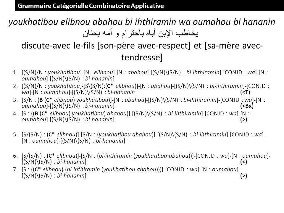 youkhatibou elibnou abahou bi ihthiramin wa oumahou bi hananin يخاطب الإبن أباه باحترام و أمه بحنان discute-avec le-fils [son-père avec-respect] et [sa-mère avec- tendresse] 1.[(S/N)/N : youkhatibou]-[N : elibnou]-[N : abahou]-[(S/N)\(S/N) : bi-ihthiramin]-[CONJD : wa]-[N : oumahou]-[(S/N)\(S/N) : bi-hananin] 2.[(S/N)/N : youkhatibou]-[S\(S/N):(C* elibnou)]-[N : abahou]-[(S/N)\(S/N) : bi-ihthiramin]-[CONJD : wa]-[N : oumahou]-[(S/N)\(S/N) : bi-hananin](<T) 3.[S/N : (B (C* elibnou) youkhatibou)]-[N : abahou]-[(S/N)\(S/N) : bi-ihthiramin]-[CONJD : wa]-[N : oumahou]-[(S/N)\(S/N) : bi-hananin](<Bx) 4.[S : ((B (C* elibnou) youkhatibou) abahou)]-[(S/N)\(S/N) : bi-ihthiramin]-[CONJD : wa]-[N : oumahou]-[(S/N)\(S/N) : bi-hananin](>) 5.[S/(S/N) : (C* elibnou)]-[S/N : (youkhatibou abahou)]-[(S/N)\(S/N) : bi-ihthiramin]-[CONJD : wa]- [N : oumahou]-[(S/N)\(S/N) : bi-hananin] 6.[S/(S/N) : (C* elibnou)]-[S/N : (bi-ihthiramin (youkhatibou abahou))]-[CONJD : wa]-[N : oumahou]- [(S/N)\(S/N) : bi-hananin](<) 7.[S : ((C* elibnou) (bi-ihthiramin (youkhatibou abahou)))]-[CONJD : wa]-[N : oumahou]- [(S/N)\(S/N) : bi-hananin](>) Grammaire Catégorielle Combinatoire Applicative
