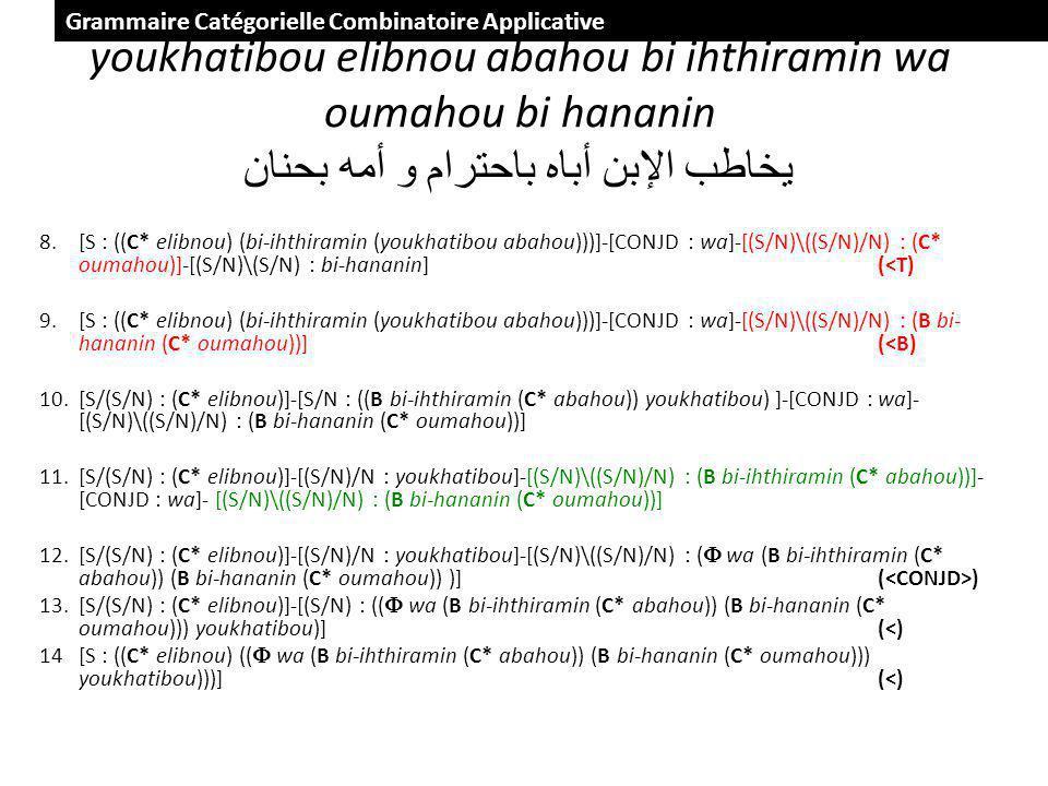 youkhatibou elibnou abahou bi ihthiramin wa oumahou bi hananin يخاطب الإبن أباه باحترام و أمه بحنان 8.[S : ((C* elibnou) (bi-ihthiramin (youkhatibou abahou)))]-[CONJD : wa]-[(S/N)\((S/N)/N) : (C* oumahou)]-[(S/N)\(S/N) : bi-hananin](<T) 9.[S : ((C* elibnou) (bi-ihthiramin (youkhatibou abahou)))]-[CONJD : wa]-[(S/N)\((S/N)/N) : (B bi- hananin (C* oumahou))](<B) 10.[S/(S/N) : (C* elibnou)]-[S/N : ((B bi-ihthiramin (C* abahou)) youkhatibou) ]-[CONJD : wa]- [(S/N)\((S/N)/N) : (B bi-hananin (C* oumahou))] 11.[S/(S/N) : (C* elibnou)]-[(S/N)/N : youkhatibou]-[(S/N)\((S/N)/N) : (B bi-ihthiramin (C* abahou))]- [CONJD : wa]- [(S/N)\((S/N)/N) : (B bi-hananin (C* oumahou))] 12.[S/(S/N) : (C* elibnou)]-[(S/N)/N : youkhatibou]-[(S/N)\((S/N)/N) : ( wa (B bi-ihthiramin (C* abahou)) (B bi-hananin (C* oumahou)) )]( ) 13.[S/(S/N) : (C* elibnou)]-[(S/N) : (( wa (B bi-ihthiramin (C* abahou)) (B bi-hananin (C* oumahou))) youkhatibou)](<) 14[S : ((C* elibnou) (( wa (B bi-ihthiramin (C* abahou)) (B bi-hananin (C* oumahou))) youkhatibou)))](<) Grammaire Catégorielle Combinatoire Applicative