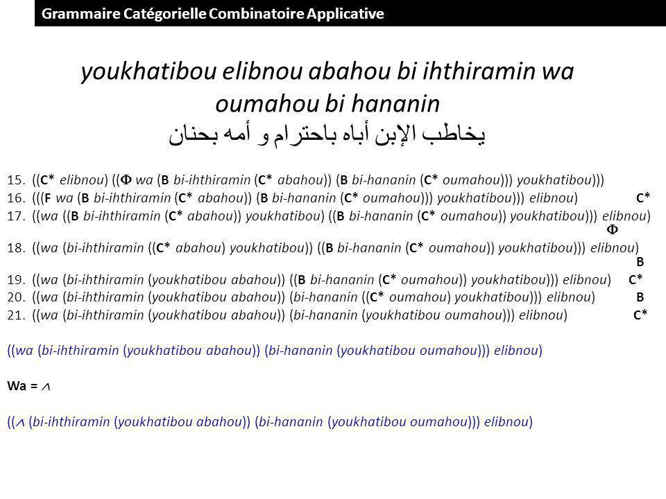 youkhatibou elibnou abahou bi ihthiramin wa oumahou bi hananin يخاطب الإبن أباه باحترام و أمه بحنان 15.((C* elibnou) (( wa (B bi-ihthiramin (C* abahou)) (B bi-hananin (C* oumahou))) youkhatibou))) 16.(((F wa (B bi-ihthiramin (C* abahou)) (B bi-hananin (C* oumahou))) youkhatibou))) elibnou) C* 17.((wa ((B bi-ihthiramin (C* abahou)) youkhatibou) ((B bi-hananin (C* oumahou)) youkhatibou))) elibnou) 18.((wa (bi-ihthiramin ((C* abahou) youkhatibou)) ((B bi-hananin (C* oumahou)) youkhatibou))) elibnou) B 19.((wa (bi-ihthiramin (youkhatibou abahou)) ((B bi-hananin (C* oumahou)) youkhatibou))) elibnou) C* 20.((wa (bi-ihthiramin (youkhatibou abahou)) (bi-hananin ((C* oumahou) youkhatibou))) elibnou) B 21.((wa (bi-ihthiramin (youkhatibou abahou)) (bi-hananin (youkhatibou oumahou))) elibnou) C* ((wa (bi-ihthiramin (youkhatibou abahou)) (bi-hananin (youkhatibou oumahou))) elibnou) Wa = (( (bi-ihthiramin (youkhatibou abahou)) (bi-hananin (youkhatibou oumahou))) elibnou) Grammaire Catégorielle Combinatoire Applicative