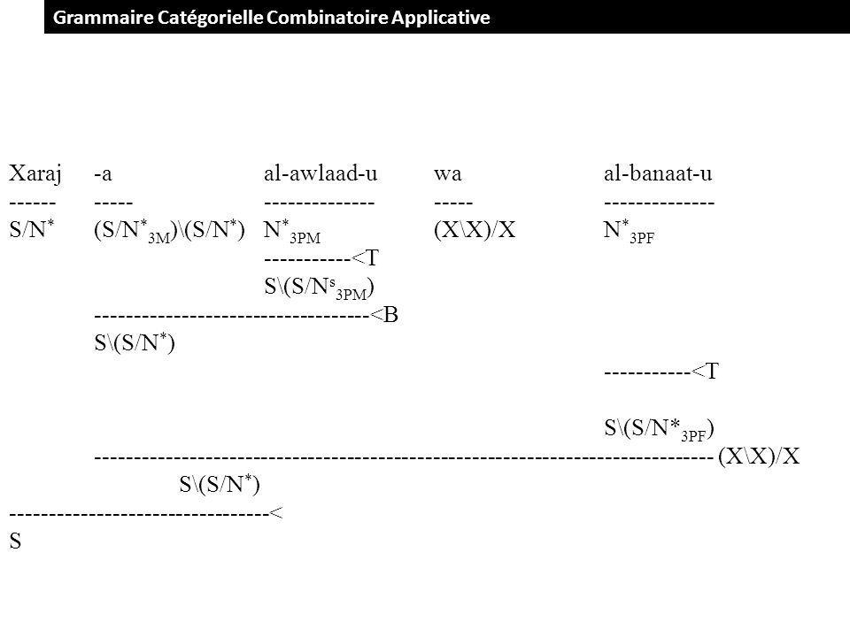 Grammaire Catégorielle Combinatoire Applicative Xaraj-aal-awlaad-uwa al-banaat-u -------------------------------------------- S/N * (S/N * 3M )\(S/N * )N * 3PM (X\X)/XN * 3PF -----------<T S\(S/N s 3PM ) -----------------------------------<B S\(S/N * ) -----------<T S\(S/N* 3PF ) ------------------------------------------------------------------------------- (X\X)/X S\(S/N * ) ---------------------------------< S