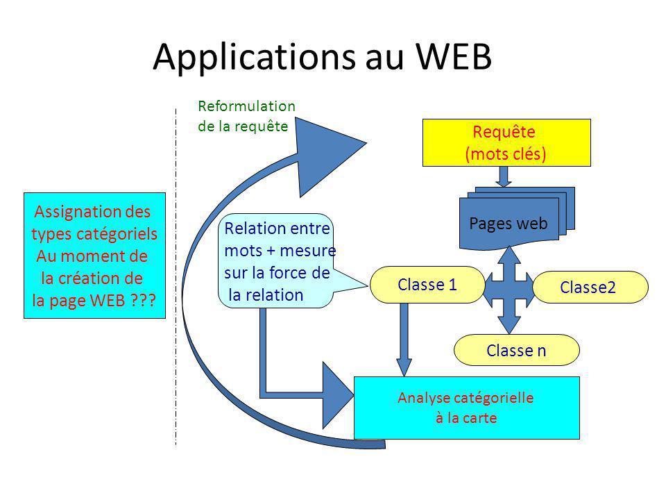 Applications au WEB Assignation des types catégoriels Au moment de la création de la page WEB .