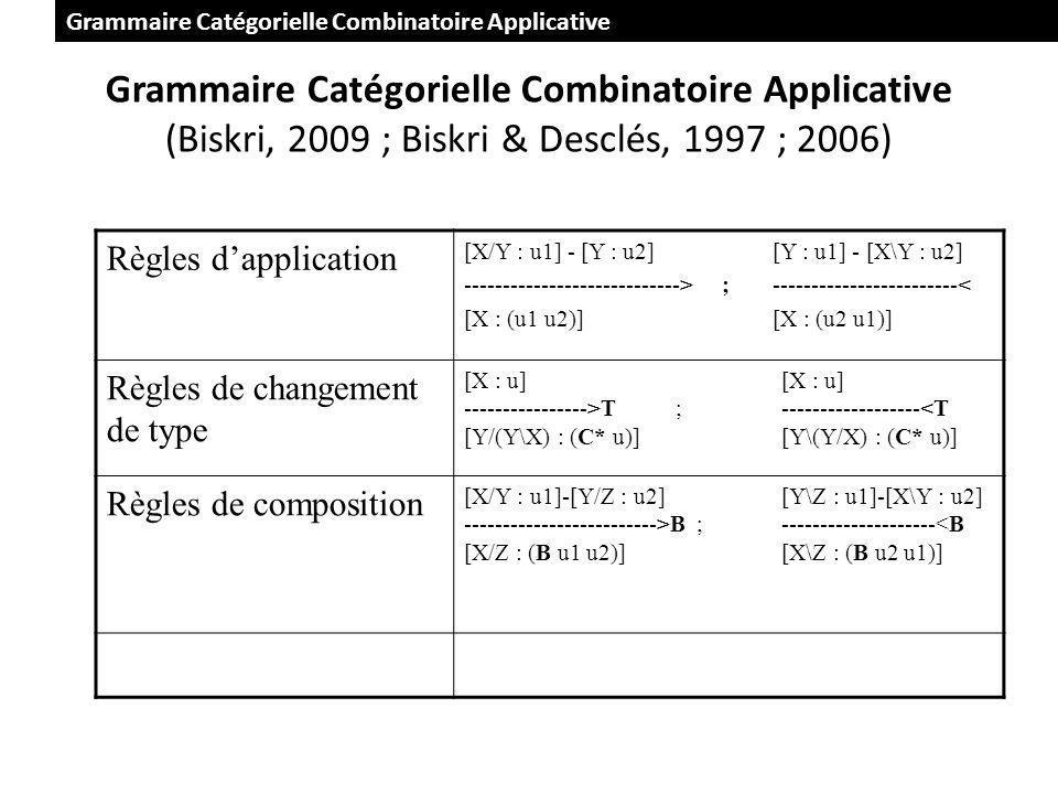 Grammaire Catégorielle Combinatoire Applicative (Biskri, 2009 ; Biskri & Desclés, 1997 ; 2006) Règles dapplication [X/Y : u1] - [Y : u2][Y : u1] - [X\Y : u2] ----------------------------> ; ------------------------< [X : (u1 u2)] [X : (u2 u1)] Règles de changement de type [X : u] ---------------->T ; ------------------<T [Y/(Y\X) : (C* u)] [Y\(Y/X) : (C* u)] Règles de composition [X/Y : u1]-[Y/Z : u2] [Y\Z : u1]-[X\Y : u2] ------------------------->B ;--------------------<B [X/Z : (B u1 u2)] [X\Z : (B u2 u1)] Grammaire Catégorielle Combinatoire Applicative