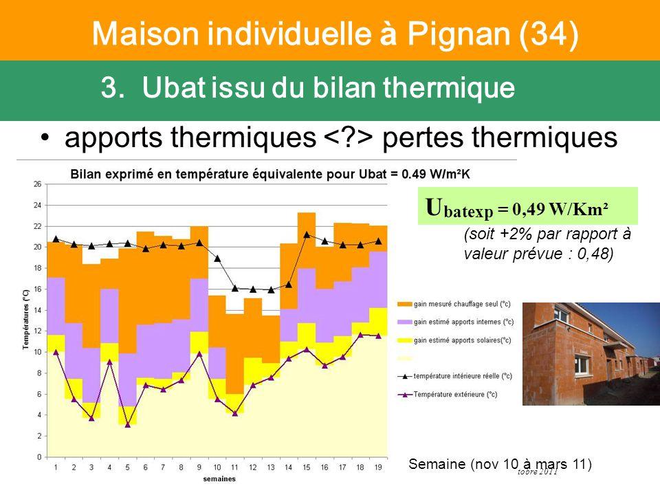 6 octobre 2011 Suivi PREBAT - CETE Méditerranée apports thermiques pertes thermiques Semaine (nov 10 à mars 11) 3.