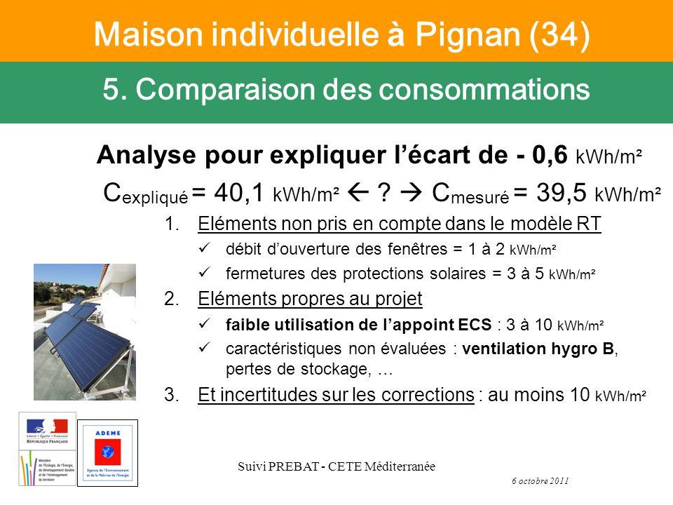 6 octobre 2011 Suivi PREBAT - CETE Méditerranée Analyse pour expliquer lécart de - 0,6 kWh/m² C expliqu é = 40,1 kWh/m² .