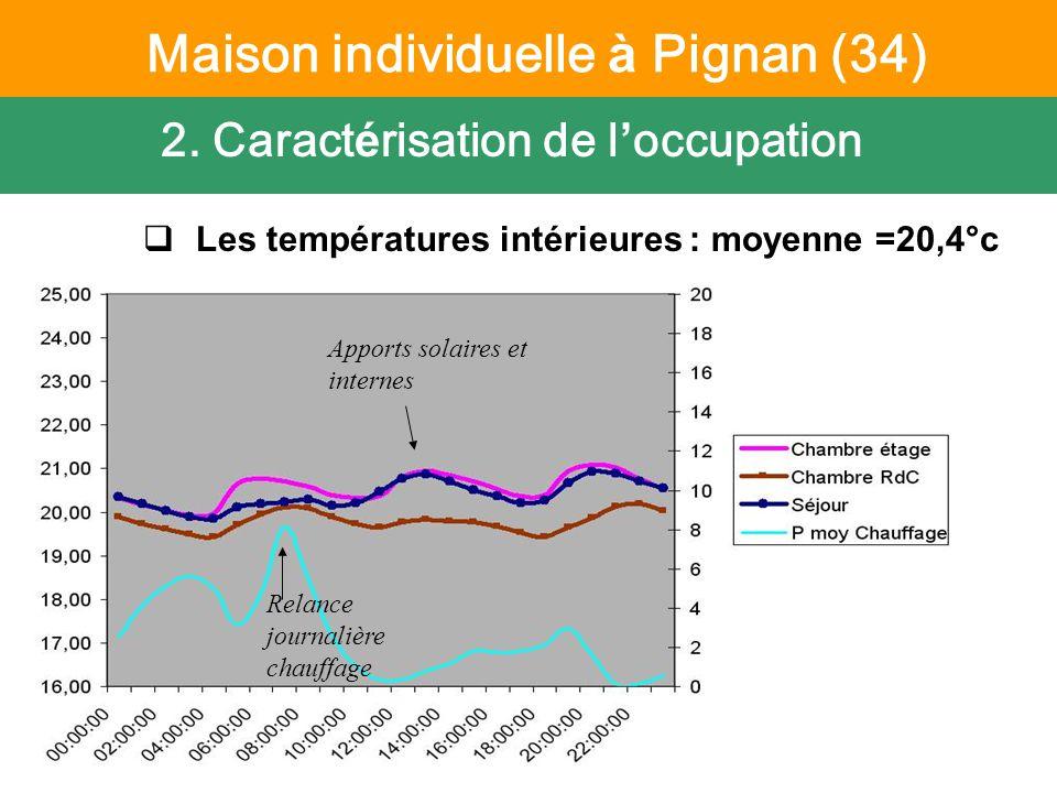 6 octobre 2011 Suivi PREBAT - CETE Méditerranée Les températures intérieures : moyenne =20,4°c 2.