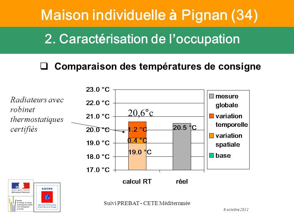 6 octobre 2011 Suivi PREBAT - CETE Méditerranée Comparaison des températures de consigne 2.