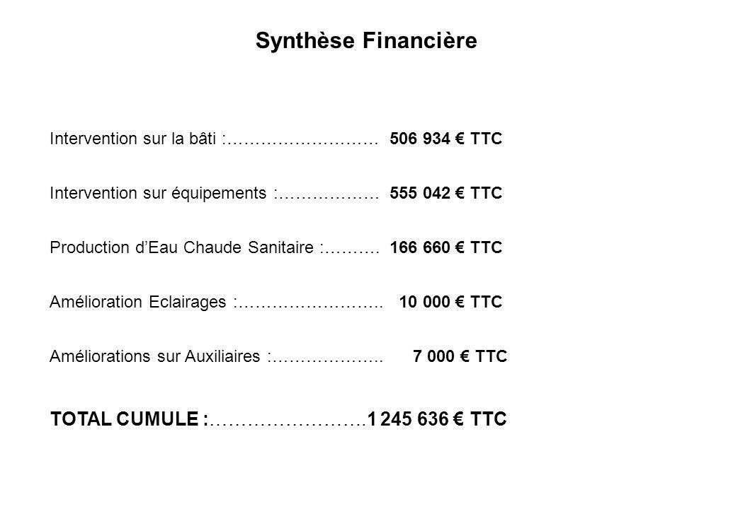 Synthèse Financière Intervention sur la bâti :………………………506 934 TTC Intervention sur équipements :………………555 042 TTC Production dEau Chaude Sanitaire :…