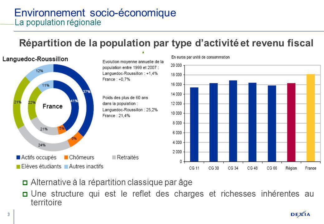 3 Environnement socio-économique La population régionale Alternative à la répartition classique par âge Une structure qui est le reflet des charges et richesses inhérentes au territoire Répartition de la population par type dactivité et revenu fiscal