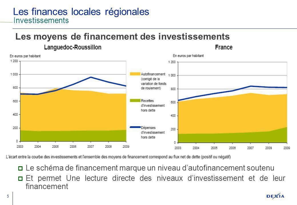 5 Les finances locales régionales Investissements Le schéma de financement marque un niveau dautofinancement soutenu Et permet Une lecture directe des niveaux dinvestissement et de leur financement Les moyens de financement des investissements