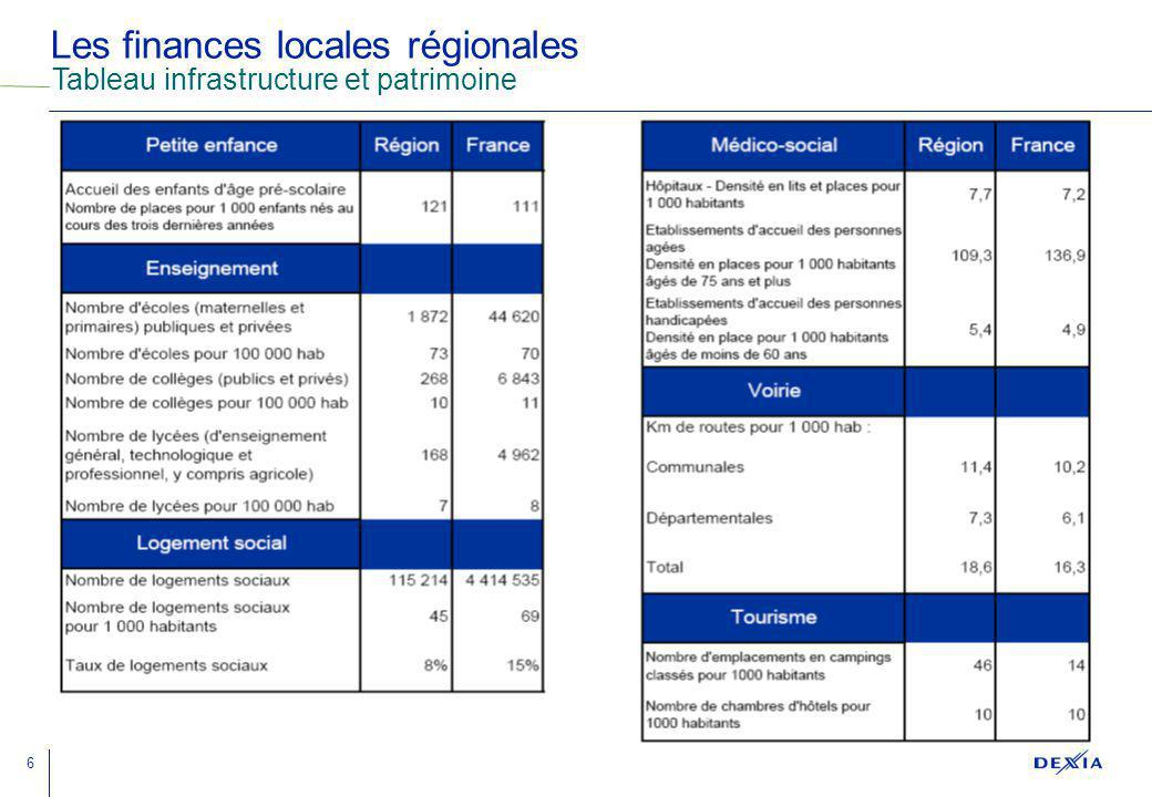 6 Les finances locales régionales Tableau infrastructure et patrimoine