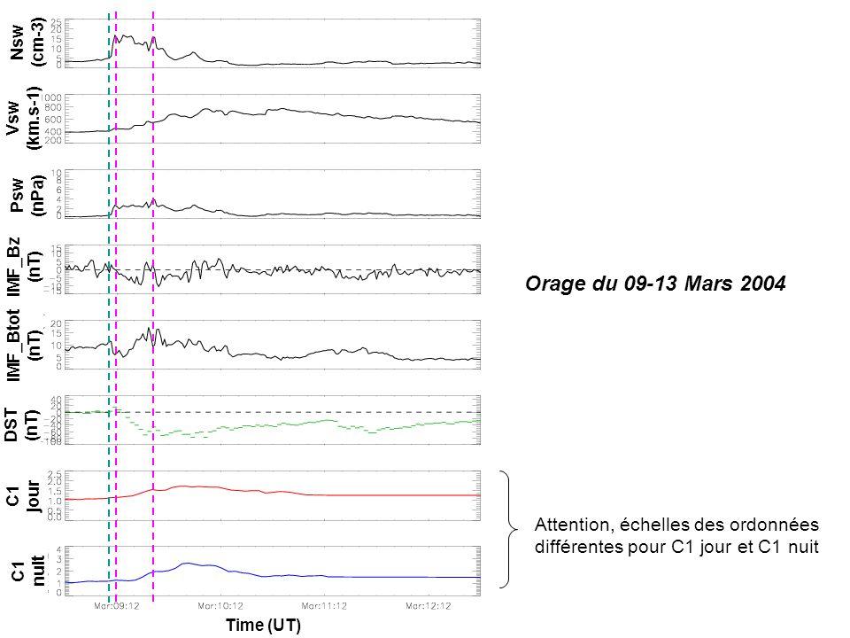 Orage du 09-13 Mars 2004 IMF_Bz (nT) IMF_Btot (nT) Psw (nPa) Vsw (km.s-1) Nsw (cm-3) DST (nT) C1 jour C1 nuit Time (UT) Attention, échelles des ordonnées différentes pour C1 jour et C1 nuit