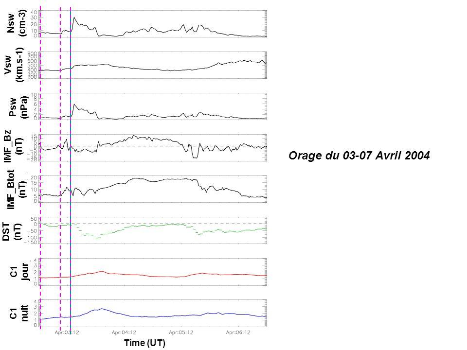 Orage du 03-07 Avril 2004 IMF_Bz (nT) IMF_Btot (nT) Psw (nPa) Vsw (km.s-1) Nsw (cm-3) DST (nT) C1 jour C1 nuit Time (UT)