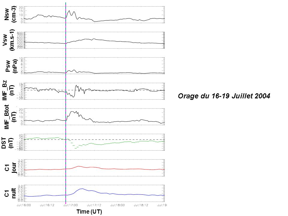 Orage du 16-19 Juillet 2004 IMF_Bz (nT) IMF_Btot (nT) Psw (nPa) Vsw (km.s-1) Nsw (cm-3) DST (nT) C1 jour C1 nuit Time (UT)
