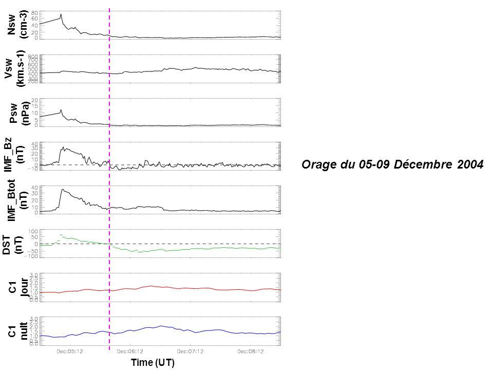 Orage du 05-09 Décembre 2004 IMF_Bz (nT) IMF_Btot (nT) Psw (nPa) Vsw (km.s-1) Nsw (cm-3) DST (nT) C1 jour C1 nuit Time (UT)