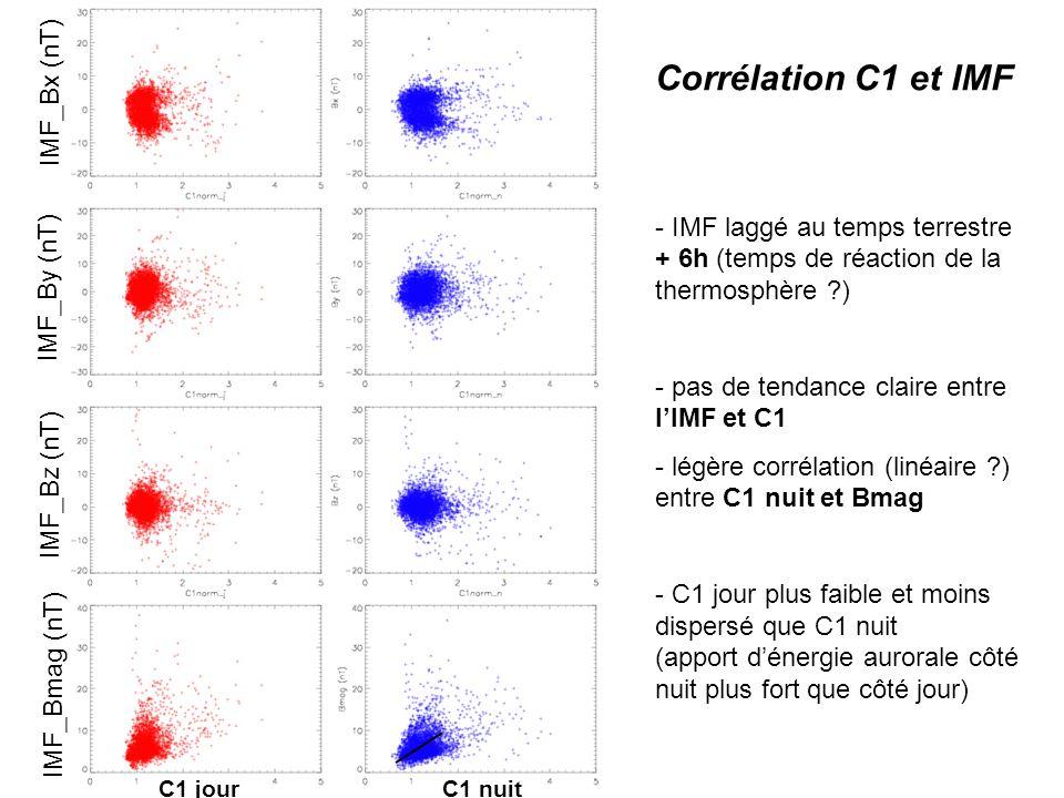 IMF_Bz (nT) IMF_Bmag (nT) IMF_By (nT) IMF_Bx (nT) C1 jour C1 nuit Corrélation C1 et IMF - IMF laggé au temps terrestre + 6h (temps de réaction de la thermosphère ) - pas de tendance claire entre lIMF et C1 - légère corrélation (linéaire ) entre C1 nuit et Bmag - C1 jour plus faible et moins dispersé que C1 nuit (apport dénergie aurorale côté nuit plus fort que côté jour)