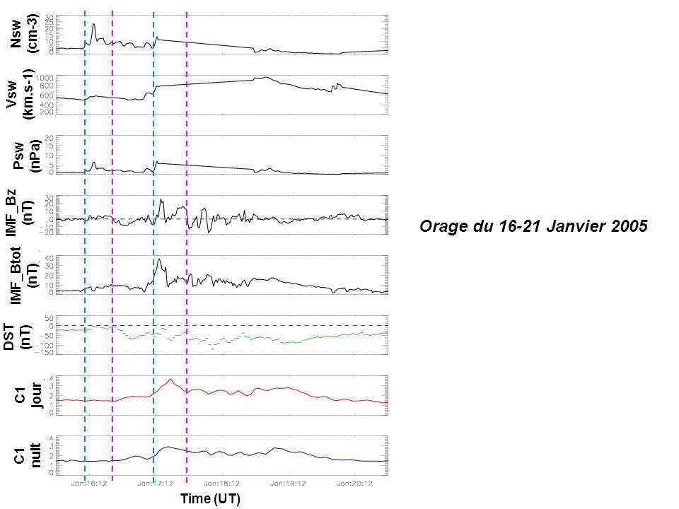 Orage du 16-21 Janvier 2005 IMF_Bz (nT) IMF_Btot (nT) Psw (nPa) Vsw (km.s-1) Nsw (cm-3) DST (nT) C1 jour C1 nuit Time (UT)