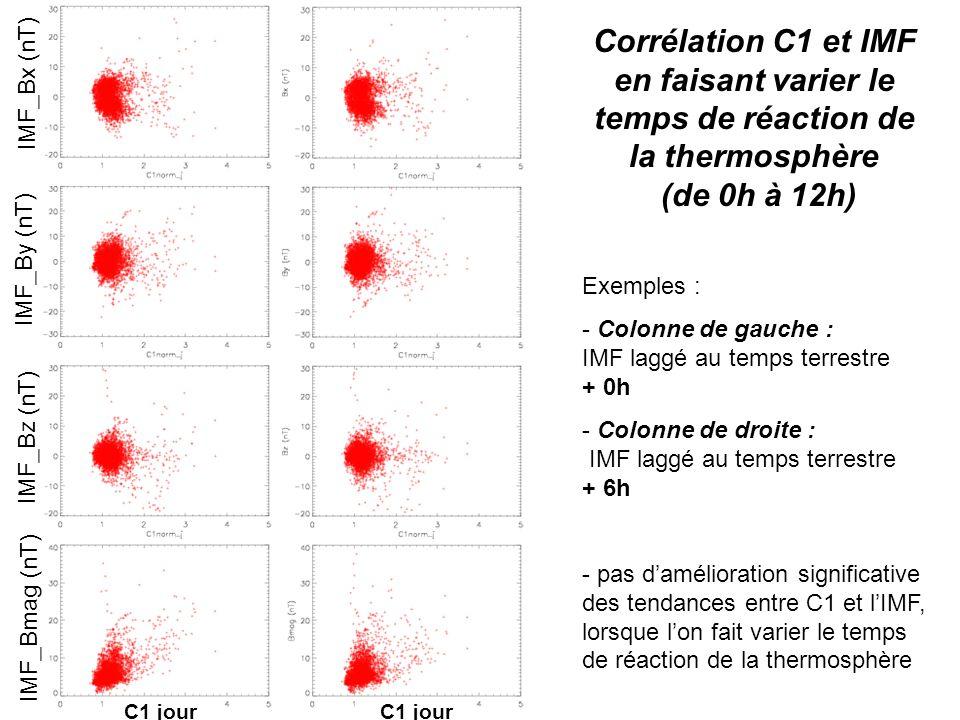 Corrélation C1 et IMF en faisant varier le temps de réaction de la thermosphère (de 0h à 12h) Exemples : - Colonne de gauche : IMF laggé au temps terrestre + 0h - Colonne de droite : IMF laggé au temps terrestre + 6h - pas damélioration significative des tendances entre C1 et lIMF, lorsque lon fait varier le temps de réaction de la thermosphère IMF_Bz (nT) IMF_Bmag (nT) IMF_By (nT) IMF_Bx (nT) C1 jour
