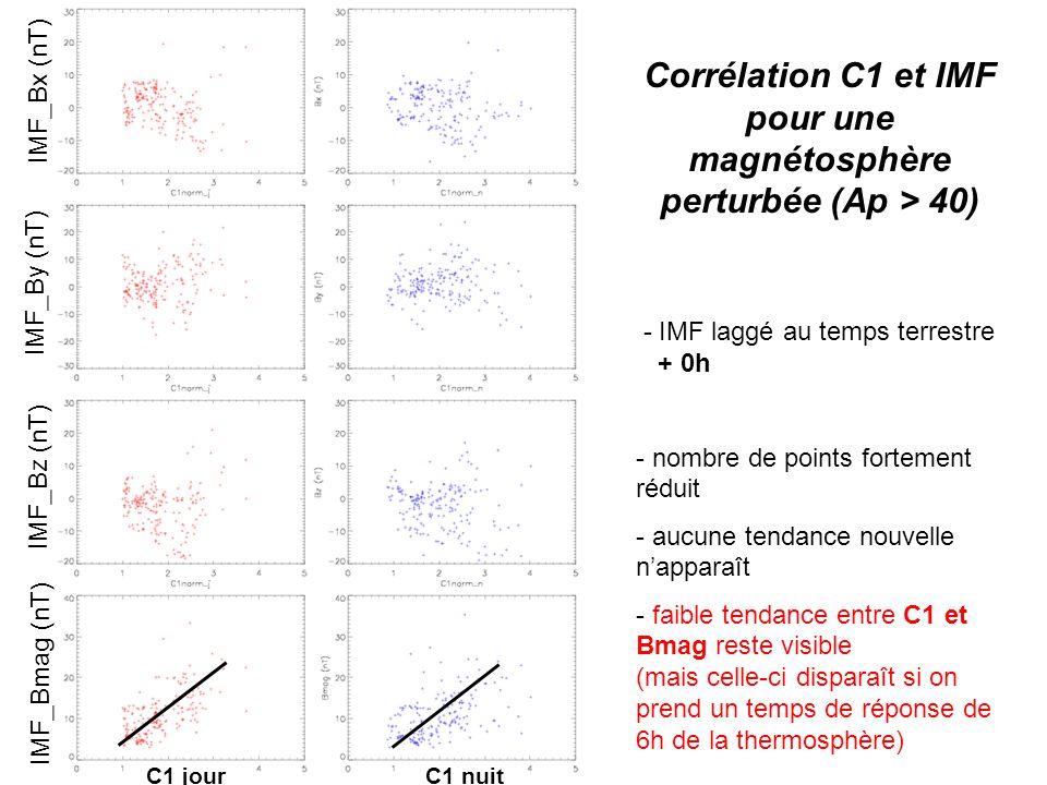 Corrélation C1 et IMF pour une magnétosphère perturbée (Ap > 40) - IMF laggé au temps terrestre + 0h - nombre de points fortement réduit - aucune tendance nouvelle napparaît - faible tendance entre C1 et Bmag reste visible (mais celle-ci disparaît si on prend un temps de réponse de 6h de la thermosphère) IMF_Bz (nT) IMF_Bmag (nT) IMF_By (nT) IMF_Bx (nT) C1 jour C1 nuit