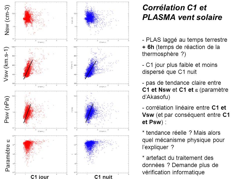 Corrélation C1 et PLASMA vent solaire - PLAS laggé au temps terrestre + 6h (temps de réaction de la thermosphère ) - C1 jour plus faible et moins dispersé que C1 nuit - pas de tendance claire entre C1 et Nsw et C1 et (paramètre dAkasofu) - corrélation linéaire entre C1 et Vsw (et par conséquent entre C1 et Psw) : * tendance réelle .
