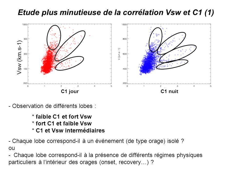 Vsw (km.s-1) C1 jour C1 nuit Etude plus minutieuse de la corrélation Vsw et C1 (1) - Observation de différents lobes : * faible C1 et fort Vsw * fort C1 et faible Vsw * C1 et Vsw intermédiaires - Chaque lobe correspond-il à un événement (de type orage) isolé .