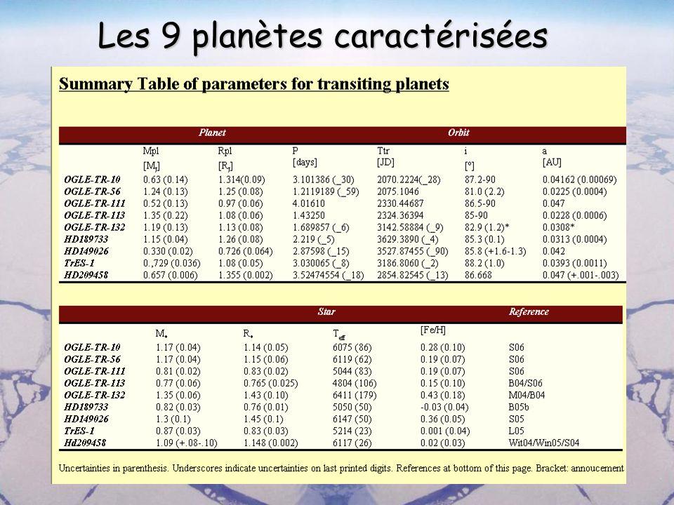 Projets transits au sol 9 planètes en transit découvertes à ce jour –3 vitesse-radiale + suivi photométrique –5 OGLE –1 TrES