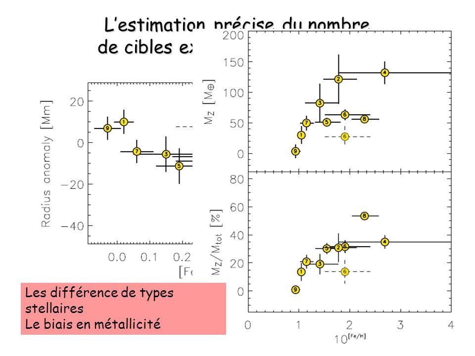 Lobservation en continu Une bonne couverture en phase est déterminante pour détecter la majorité des transits depuis le sol OGLE: transits découverts avec des périodes : très courtes : 1 jour environ (rare!) ou périodes stroboscopiques « Pégasides »: périodes autour de 3 jours, profondeur ~1% Probabilité de détection dun transit Avec OGLE Pour le même télescope avec une couverture en phase sans intermittence pendant 60 jours