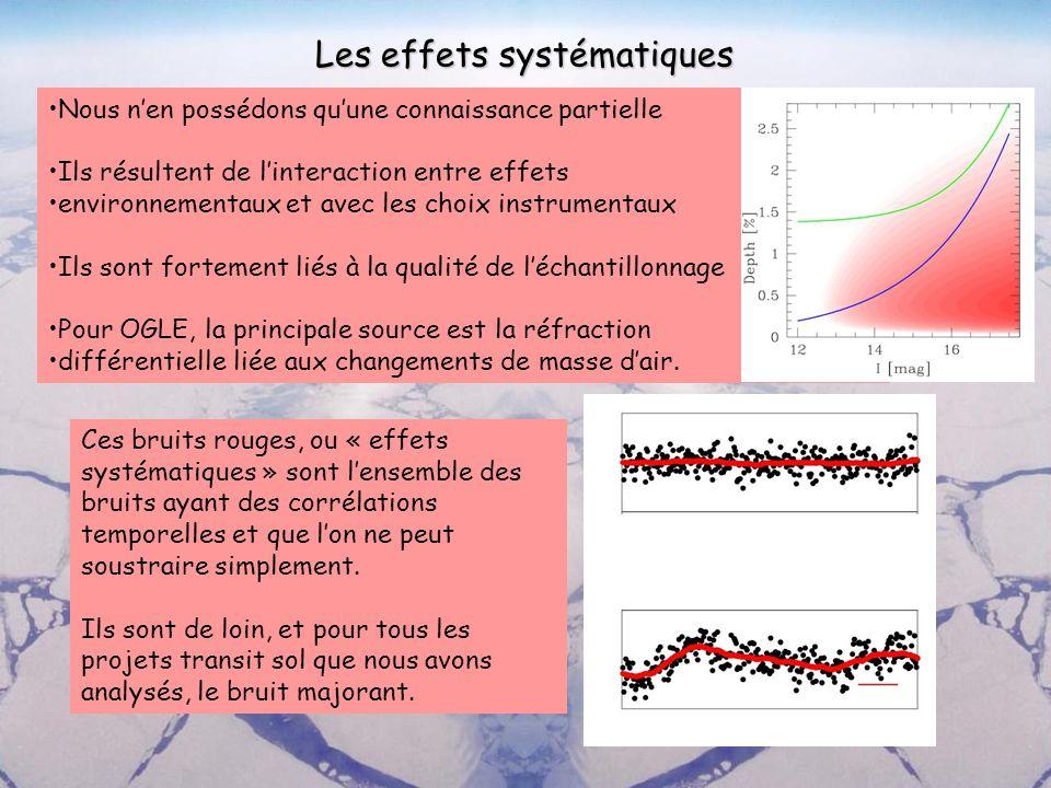Etude théorique en cours : La simulation de la détectivité globale dun programme de recherche de transits COROTLUX ->Génération dun champ détoiles (bruits astrophysiques) Génération de Fonction dEtalement du Point (bruits instrumentaux et environnementaux) Estimation du Rapport Signal à Bruit -> Génération des courbes de lumière (effets systématiques) SYS.