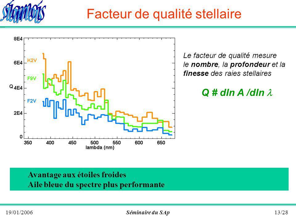 19/01/2006Séminaire du SAp12/28 Principe ( Bouchy et al.