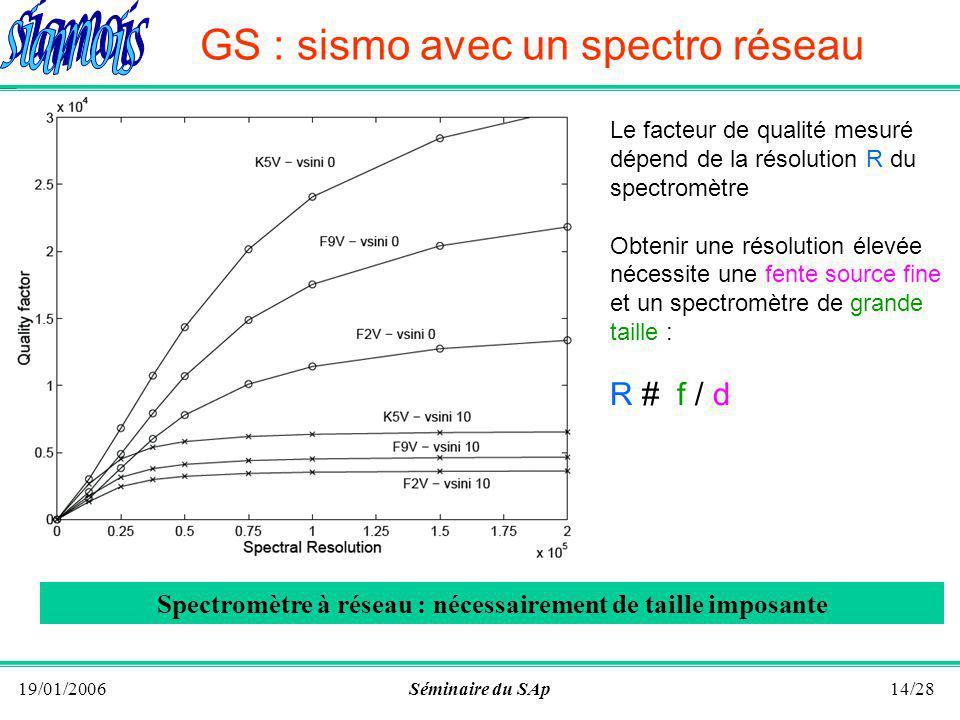 19/01/2006Séminaire du SAp13/28 Le facteur de qualité mesure le nombre, la profondeur et la finesse des raies stellaires Q # dln A /dln Facteur de qualité stellaire Avantage aux étoiles froides Aile bleue du spectre plus performante