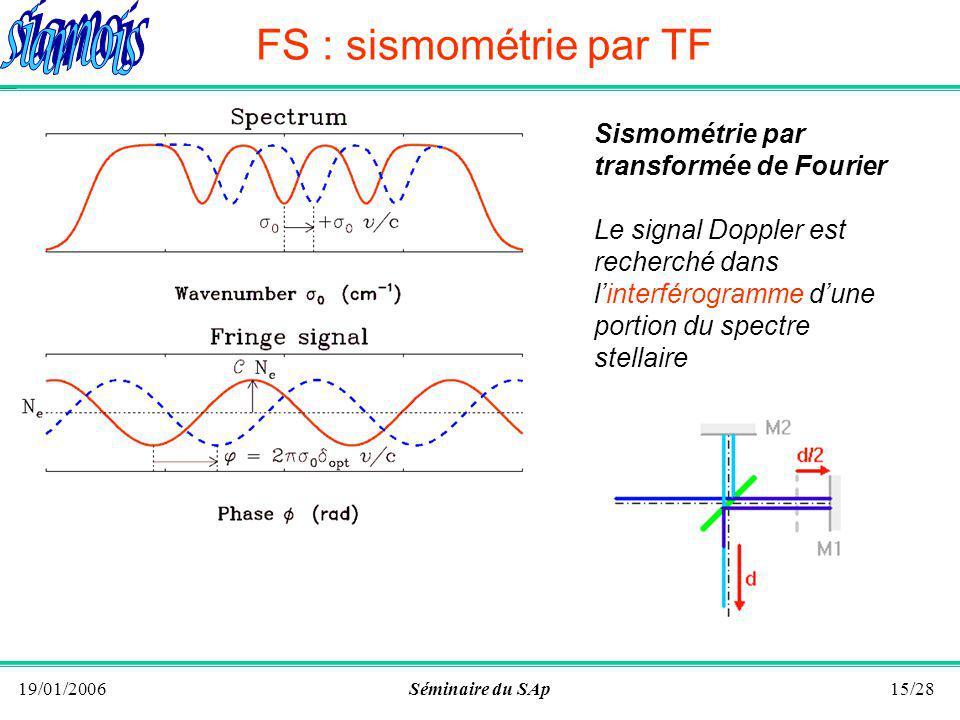 19/01/2006Séminaire du SAp14/28 Le facteur de qualité mesuré dépend de la résolution R du spectromètre Obtenir une résolution élevée nécessite une fente source fine et un spectromètre de grande taille : R # f / d GS : sismo avec un spectro réseau Spectromètre à réseau : nécessairement de taille imposante