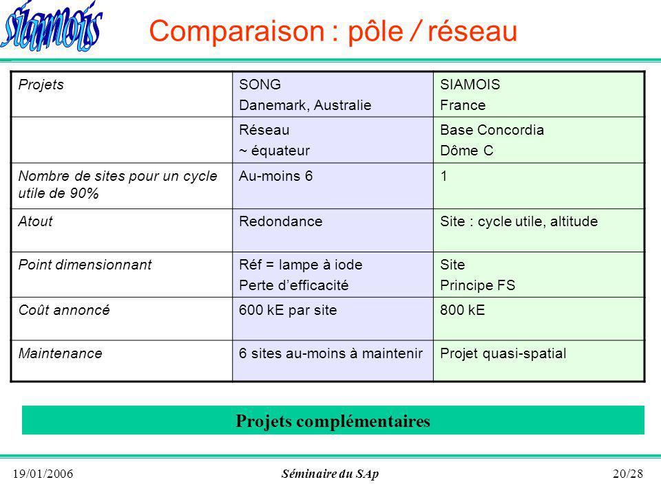 19/01/2006Séminaire du SAp19/28 Comparaison FS / GS Projet GSFS FibreBrouillageDouble ( /400) 1 ~ 6 m/s Simple ( /100) 1 ~ 1 cm/s RésolutionDispersion R Q GS R 1/d fibre ----- Post-dispersion R pd Q FS R pd Facteur de qualité Q GS = Q(Q *, R)Q FS = Q(Q *, R pd ) Elément dimensionnantRéseau 10 x 40 cmddm 1 cm Détecteur4k x 2k1k x 256 Bilan : FS plus lumineux Instrument plus compact