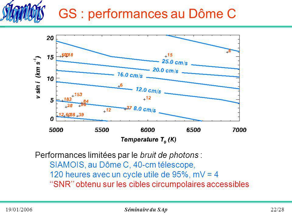 19/01/2006Séminaire du SAp21/28 Performances : GS versus FS Performances comparées GS de type HARPS (réf = lampe ThAr) de résolution 90000 FS de type SIAMOIS avec une post- dispersion de 1200.