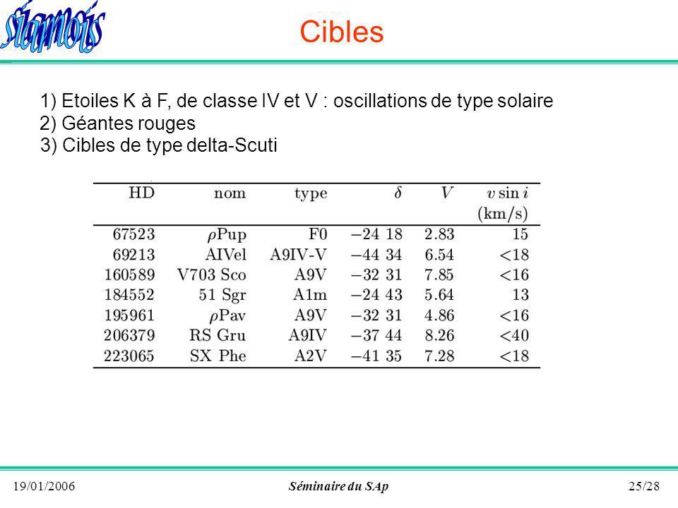19/01/2006Séminaire du SAp24/28 Cibles 1) Etoiles K à F, de classe IV et V : oscillations de type solaire