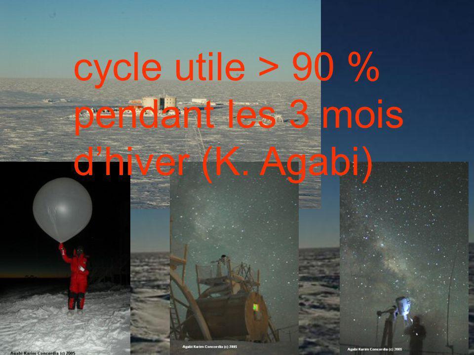 19/01/2006Séminaire du SAp8/28 Le Dôme C Base Concordia : 75°06 sud ; 123°21 est Températures moyennes 40°C lété 60°C lhiver Vent faible Précipitations limitées 2 à 10 cm/an neige Nuit polaire : 3 mois Seeing dominé par les 30 premiers mètres