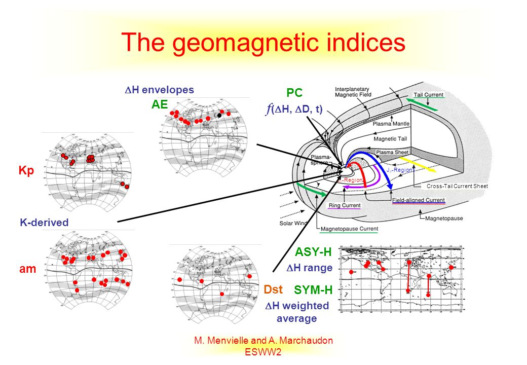 M. Menvielle and A. Marchaudon ESWW2 The geomagnetic indices Cross-Tail Current Sheet J // -Region1 J // -Region2 Dst SYM-H ASY-H AE Kp am K-derived H
