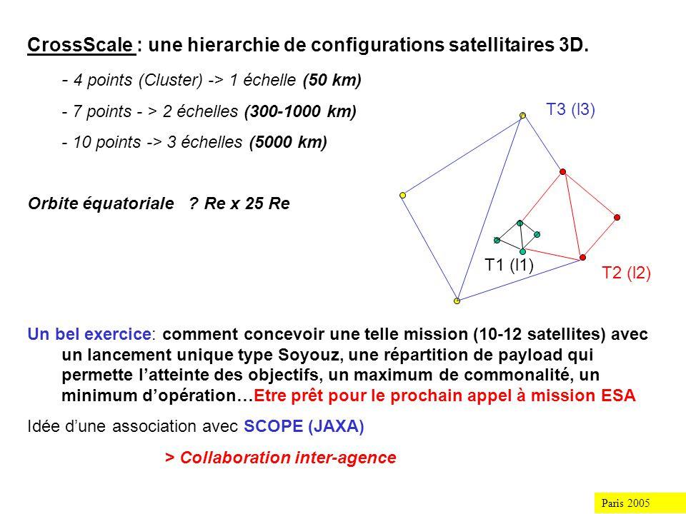 Une mission qui sélabore dans le cadre dune coopération Europe/Japon : Paris 2005 CrossScale Un groupe de réflexion: W.Baumjohann, L.