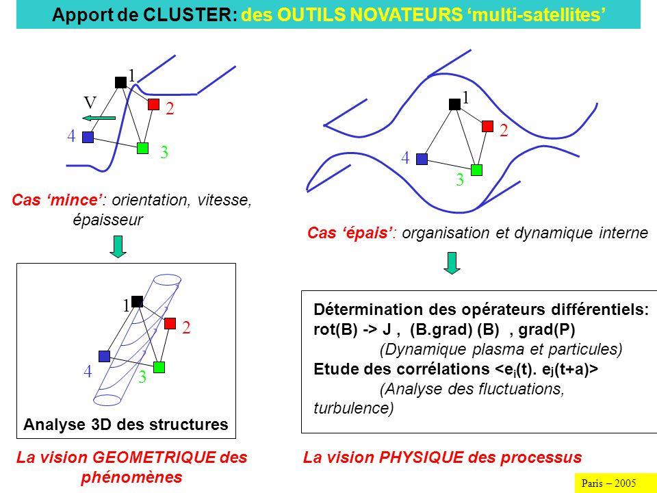 4 3 2 1 V Estimation de lépaisseur du choc Echelles de dissipation (les chocs) Magnetic effect: V sw / c Electrostatic effect: c/ pi Mach number Détermination dune échelle pour les transformations irréversibles dénergie.