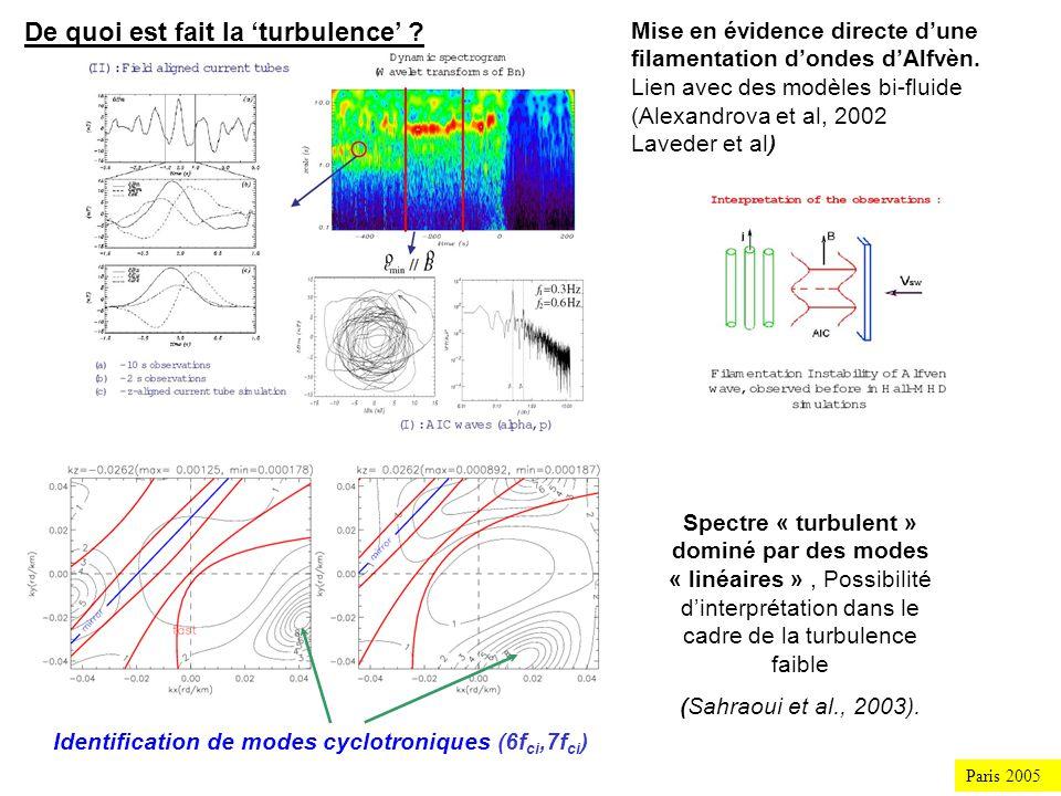 Paris 2005 Oscillations: 10 4-5 km (MHD) Flapping 10 3-4 km (Ions ?) Reconfiguration magnétique: mise en évidence de multiples aspects Identification des modes dynamiques dominants Description de leur structure, sur 4-6 ordres déchelles, de léchelle électronique à léchelle globale.