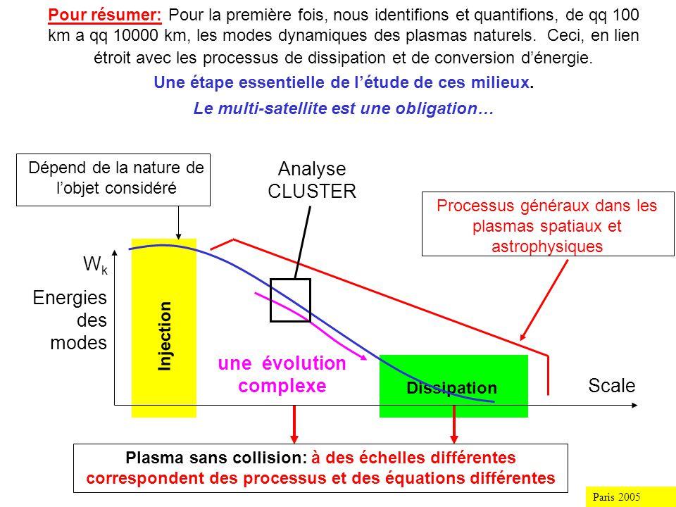 Paris 2005 WkWk Scale (k, ) Cluster: une identification des principaux modes aux échelles ioniques.