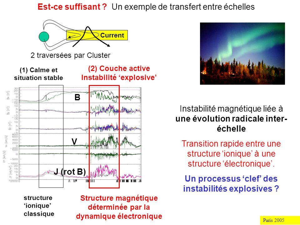 Paris 2005 Lidentification et la caractérisation des modes dynamiques ne peuvent suffire… Quels processus énergétiques accompagnent la mise sous contrainte dune couche de courant .