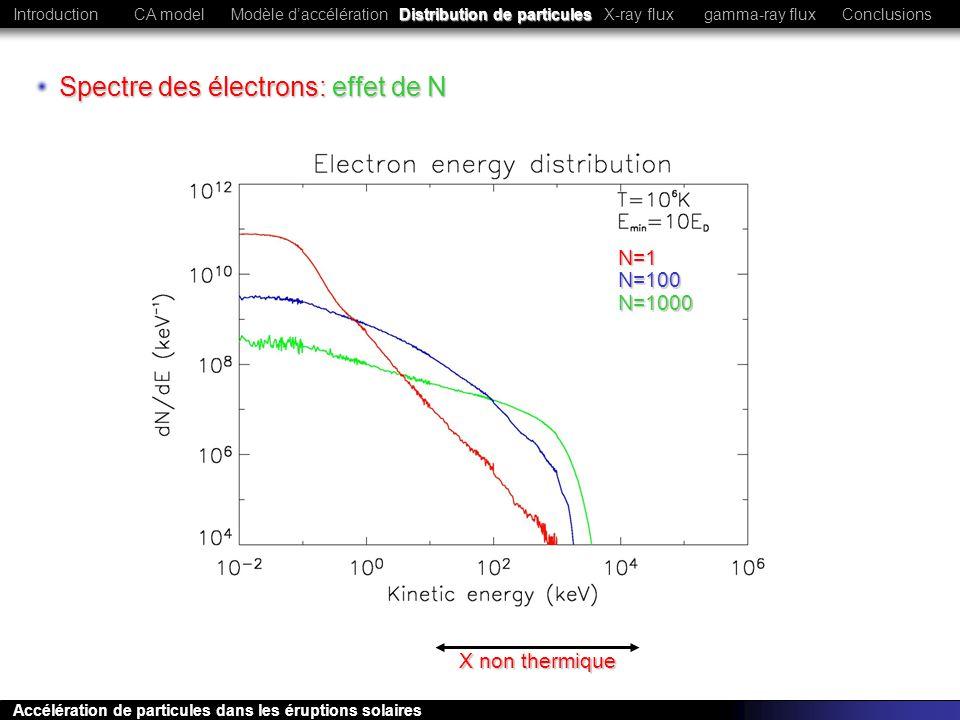 Spectre des électrons: effet de N N=1 N=100 N=1000 X non thermique CA modelModèle daccélération Distribution de particules ConclusionsIntroductionX-ra